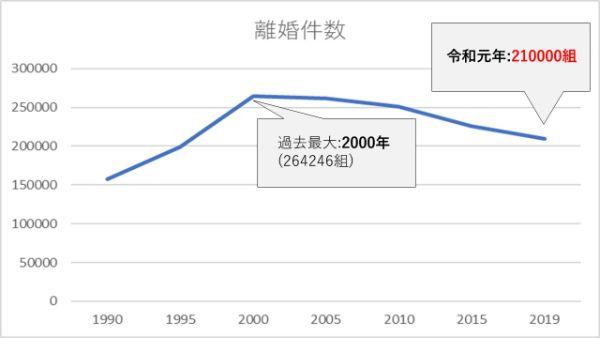 離婚率_厚生労働省